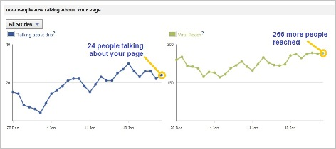 Graph of how people are talking about your Facebook Page